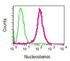 Flow Cytometry - Anti-Nucleostemin antibody [EPR3911(2)] (ab129185)