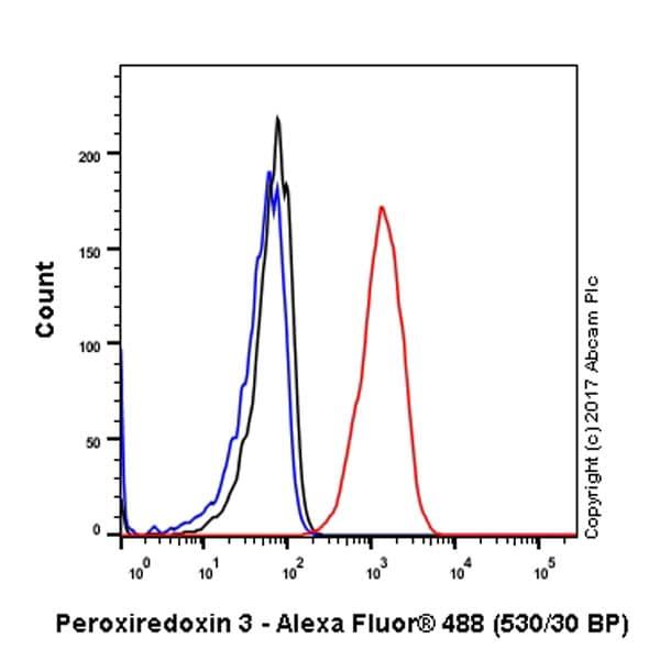 Flow Cytometry (Intracellular) - Anti-Peroxiredoxin 3/PRDX3 antibody [EPR8114] (ab129206)