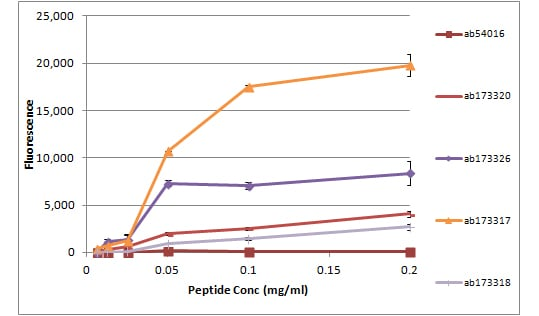 Peptide Array - Anti-Histone H2A.X (acetyl K5) antibody (ab129217)