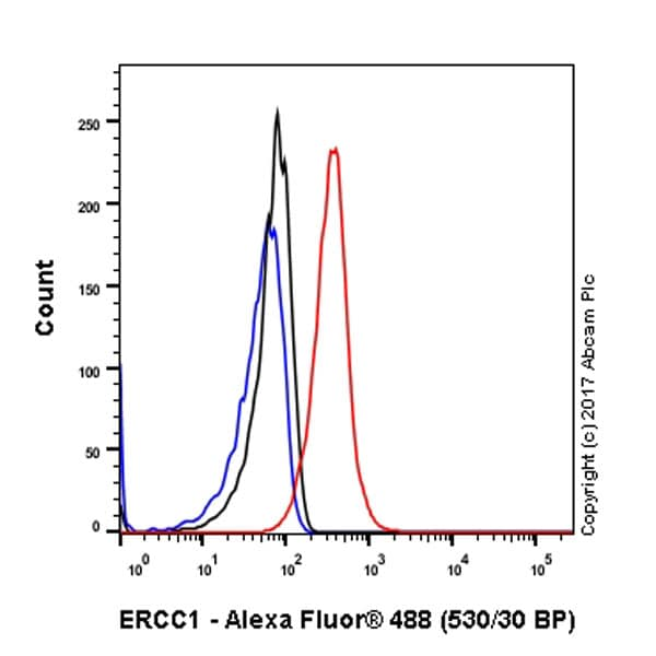 Flow Cytometry - Anti-ERCC1 antibody [EPR7277] (ab129267)