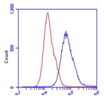 Flow Cytometry - Anti-Aldolase B antibody [5E2AD2] (ab129728)