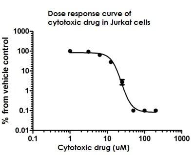 Cell Viability Resazurin Assay (ab129732)