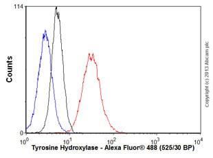 Flow Cytometry - Anti-Tyrosine Hydroxylase antibody [TH-100] (ab129991)