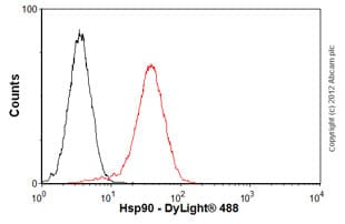 Flow Cytometry - Anti-Hsp90 antibody [AC88] (ab13492)