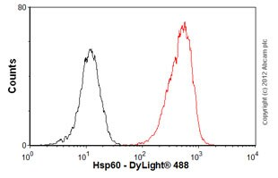 Flow Cytometry - Anti-Hsp60 antibody [Mab11-13] - Mitochondrial Marker (ab13532)