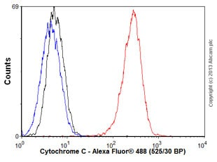 Flow Cytometry - Anti-Cytochrome C antibody [7H8.2C12] (ab13575)