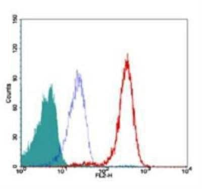 Flow Cytometry - Anti-TRF2 antibody [4A794] - ChIP Grade (ab13579)