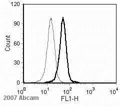 Flow Cytometry - Anti-PRDM1/Blimp1 antibody - ChIP Grade (ab13700)