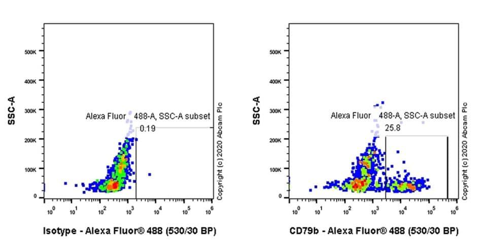 Flow Cytometry - Anti-CD79b antibody [CB3-1] (ab130422)