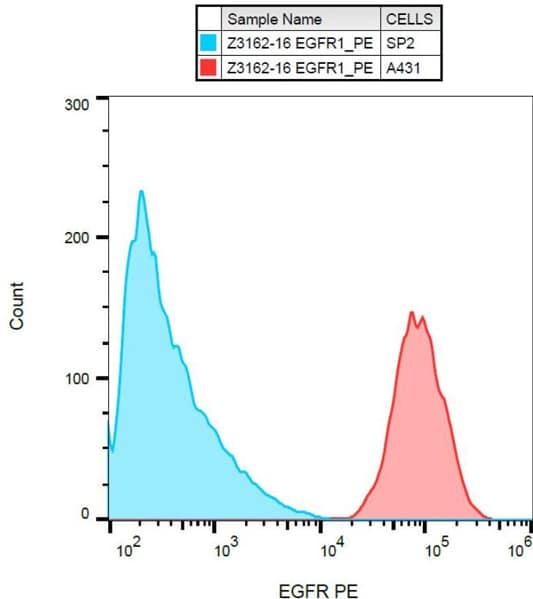 Flow Cytometry - Anti-EGFR antibody [EGFR1] (Phycoerythrin) (ab130738)