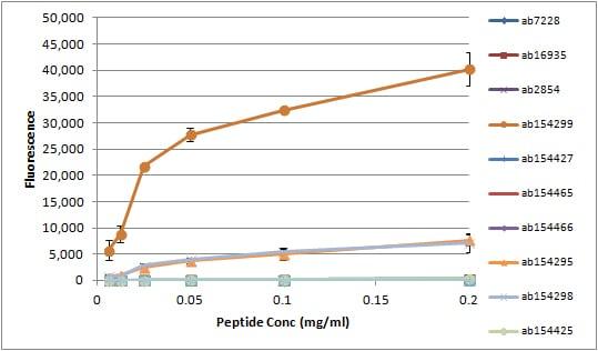 Peptide Array - Anti-Histone H3 (symmetric di methyl R8) antibody (ab130740)