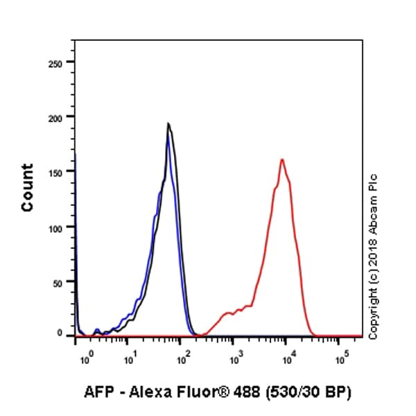 Flow Cytometry - Anti-alpha 1 Fetoprotein antibody [SP154] (ab130748)
