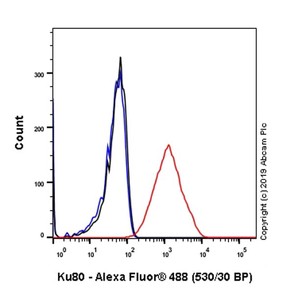 Flow Cytometry - Anti-Ku80 antibody [SP130] (ab130752)