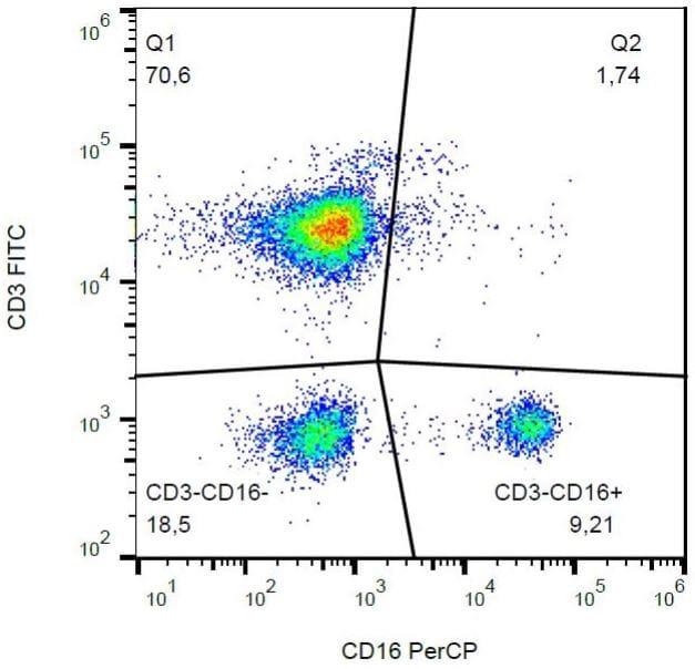 Flow Cytometry - PerCP Anti-CD16 antibody [3G8] (ab130761)
