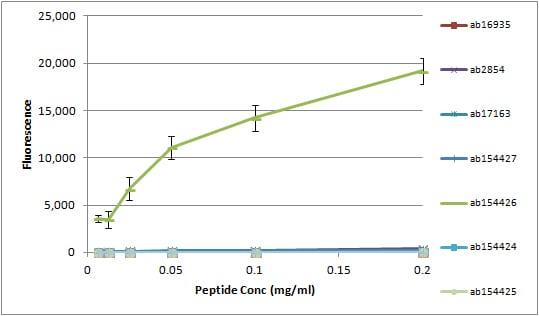 Peptide Array - Anti-Histone H3 (mono methyl R26) antibody (ab130898)