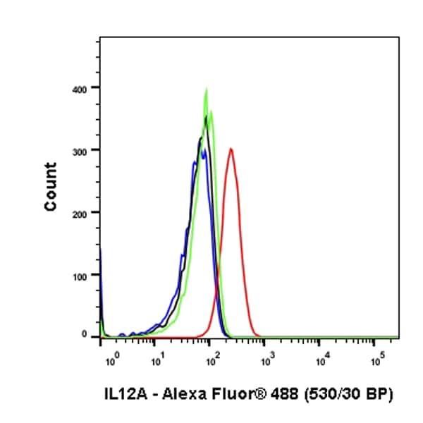 Flow Cytometry - Anti-IL-12A antibody [EP5737] (ab131039)