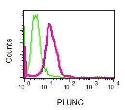 Flow Cytometry - Anti-Plunc antibody [EPR8381] (ab131163)