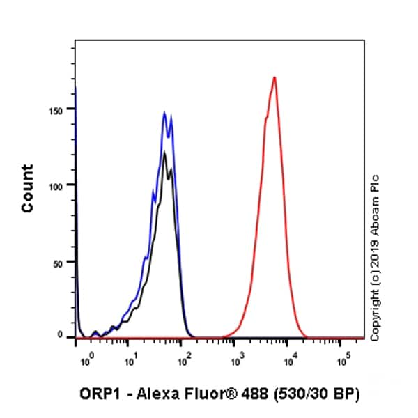 Flow Cytometry - Anti-ORP1 antibody [EPR8646] (ab131165)