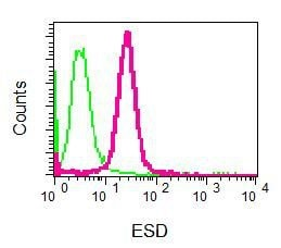 Flow Cytometry - Anti-ESD antibody [EPR8446] (ab131211)