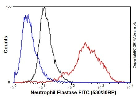 Flow Cytometry - Anti-Neutrophil Elastase antibody [EPR7479] (ab131260)
