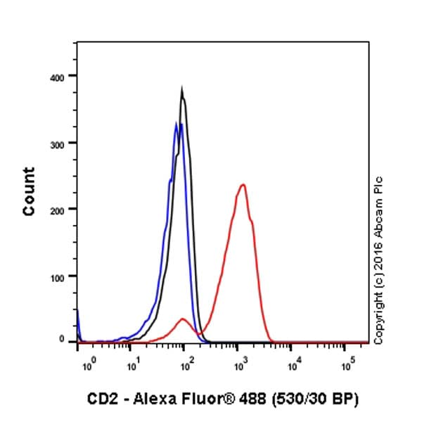 Flow Cytometry - Anti-CD2 antibody [EPR6451] (ab131276)