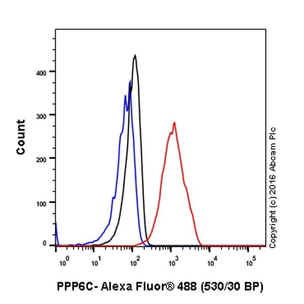 Flow Cytometry - Anti-PPP6C/Ppv antibody [EPR8764] (ab131335)
