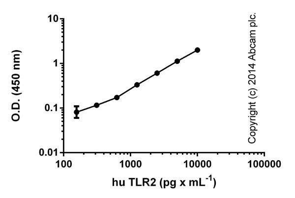 ELISA: TLR2 (CD282) Human ELISA Kit (ab131556)