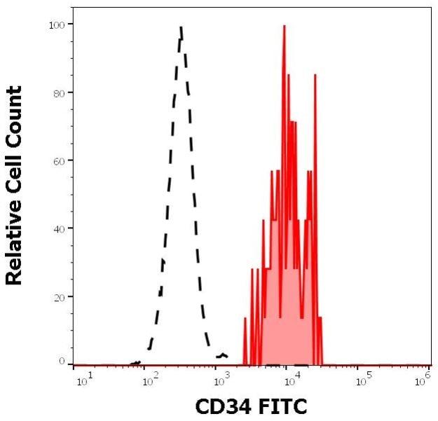 Flow Cytometry - FITC Anti-CD34 antibody [581] (ab131589)