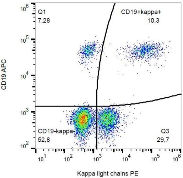 Flow Cytometry - Anti-Kappa light chain antibody [TB28-2], prediluted (Phycoerythrin) (ab131602)