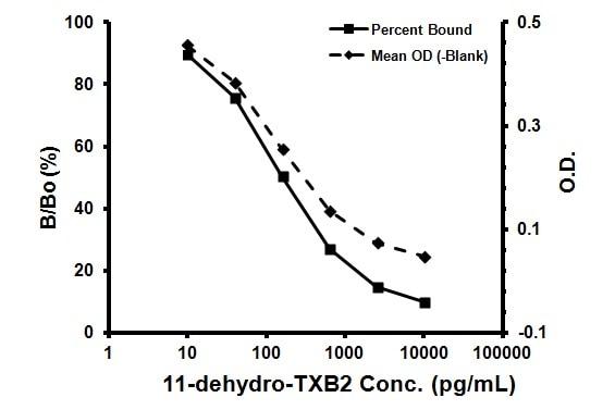Typcial Standard Curve