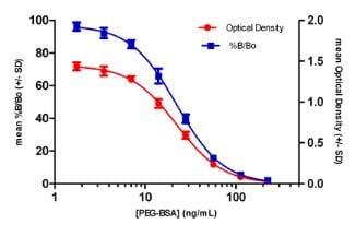 Polyethylene Glycol (PEG) ELISA kit (ab133065) | Abcam