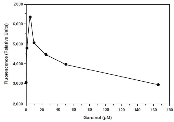 Effect of garcinol in HAT activity.