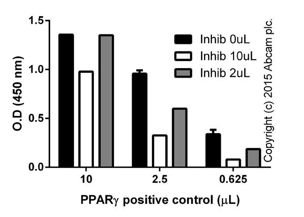功能测定:AB133101 PPARγ转录因子检测试剂盒
