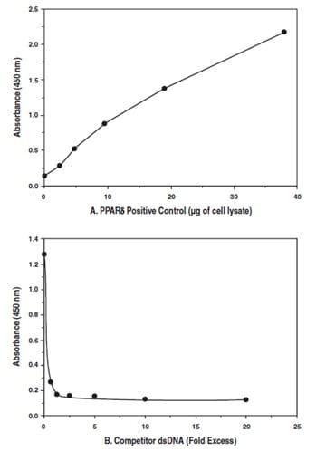 Functional Studies - PPAR delta Transcription Factor Assay Kit (ab133106)