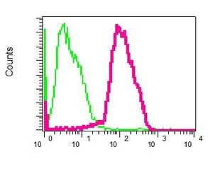 Flow Cytometry - Anti-TRAP alpha/TRAPA antibody [EPR5603] (ab133238)