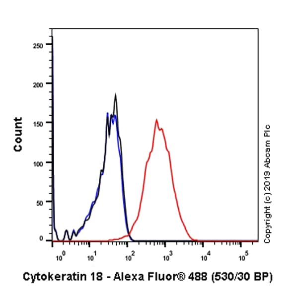 Flow Cytometry - Anti-Cytokeratin 18 antibody [EPR1626] (ab133263)