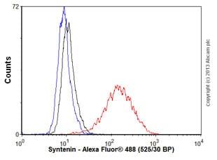 Flow Cytometry (Intracellular) - Anti-Syntenin antibody [EPR8102] (ab133267)