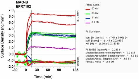 OI-RD Scanning - Anti-Monoamine Oxidase B/MAOB antibody [EPR7102] (ab133270)