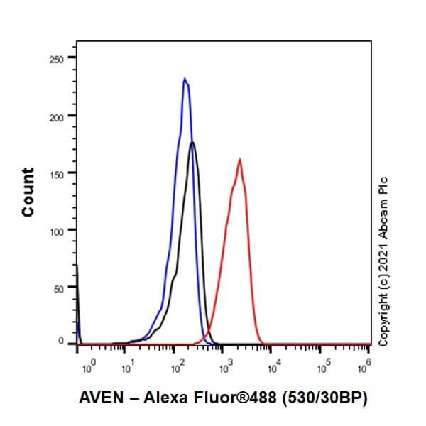 Flow Cytometry - Anti-AVEN antibody [EPR4720] (ab133285)
