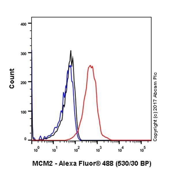 Flow Cytometry - Anti-MCM2 antibody [EPR3727] (ab133325)