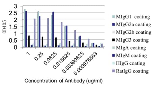 ELISA - Anti-IgG1 + IgG2a + IgG3 antibody [M204-3] (ab133469)