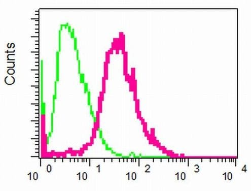 Flow Cytometry - Anti-Activin A Receptor Type IB/ALK-4 antibody [EPR4816] (ab133478)