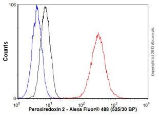 Flow Cytometry - Anti-Peroxiredoxin 2/PRP antibody [EPR5155] (ab133481)