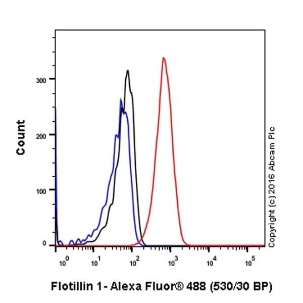 Flow Cytometry - Anti-Flotillin 1 antibody [EPR6041] (ab133497)