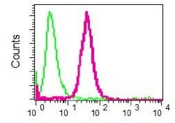 Flow Cytometry - Anti-TAG1/TAX1 antibody [EPR5106] (ab133498)