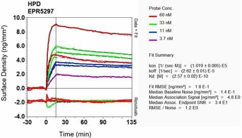 Other - Anti-HPD antibody [EPR5297] (ab133515)