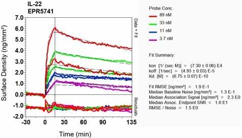 OI-RD Scanning - Anti-IL-22 antibody [EPR5741] (ab133545)