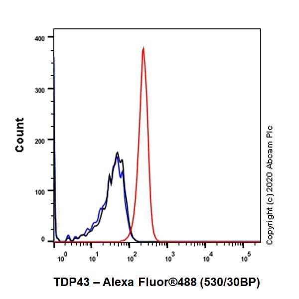 流式细胞术-抗TDP43抗体[EPR5811](ab133547)