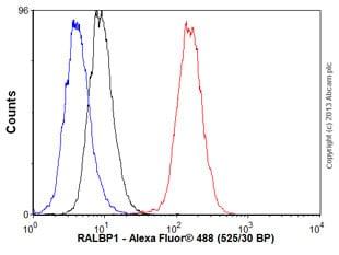 Flow Cytometry - Anti-RALBP1 antibody [EPR6472] (ab133549)