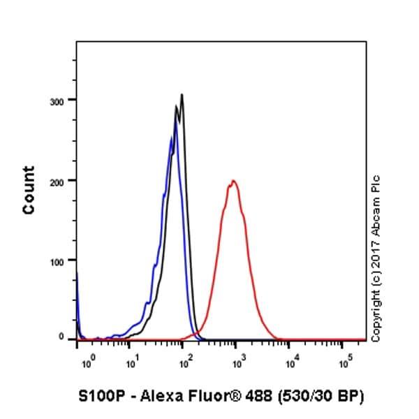 Flow Cytometry - Anti-S100P antibody [EPR6143] (ab133554)